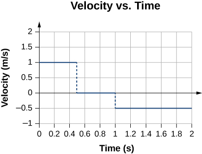 Graph shows velocity in meters per second plotted as a function of time at seconds. The velocity is 1 meter per second between 0 and 0.5 seconds, zero between 0.5 and 1.0 seconds, and -0.5 between 1.0 and 2.0 seconds.