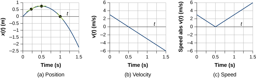 Graph A shows position in meters plotted versus time in seconds. It starts at the origin, reaches maximum at 0.5 seconds, and then start to decrease crossing x axis at 1 second. Graph B shows velocity in meters per second plotted as a function of time at seconds. Velocity linearly decreases from the left to the right. Graph C shows absolute velocity in meters per second plotted as a function of time at seconds. Graph has a V-leeter shape. Velocity decreases till 0.5 seconds; then it starts to increase.