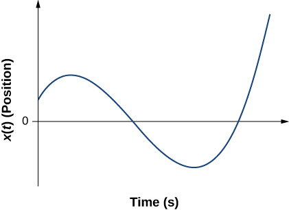 Graph shows position plotted versus time in seconds. Graph has a sinusoidal shape. It starts with the positive value at zero time, changes to negative, and then starts to increase.