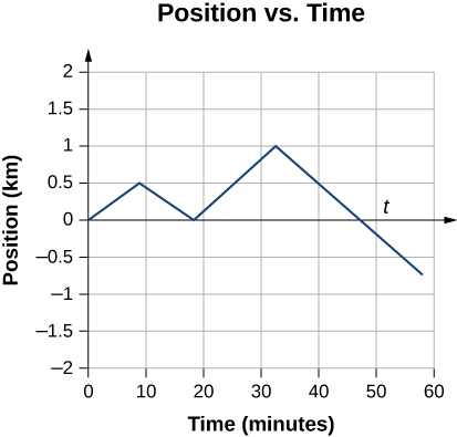 Graph shows position in kilometers plotted as a function of time in minutes.