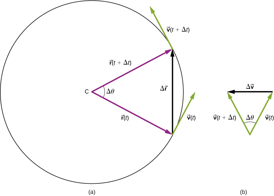 Figure a shows a circle with center at point C. We are shown radius r of t and radius r of t, which are an angle Delta theta apart, and the chord length delta r connecting the ends of the two radii. Vectors r of t, r of t plus delta t, and delta r form a triangle. At the tip of vector r of t, the velocity is shown as v of t and points up and to the right, tangent to the circle. . At the tip of vector r of t plus delta t, the velocity is shown as v of t plus delta t and points up and to the left, tangent to the circle. Figure b shows the vectors v of t and v of t plus delta t with their tails together, and the vector delta v from the tip of v of t to the tip of v of t plus delta t. These three vectors form a triangle. The angle between the v of t and v of t plus delta t is theta.