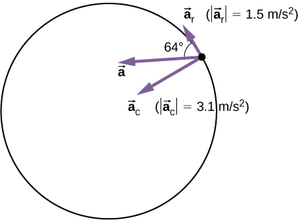 The acceleration of a particle on a circle is shown along with its radial and tangential components. The centripetal acceleration a sub c points radially toward the center of the circle and has magnitude 3.1 meters per second squared. The tangential acceleration a sub T is tangential to the circle at the particle's position and has magnitude 1.5 meters per second squared. The angle between the total acceleration a and the tangential acceleration a sub T is 64 degrees.