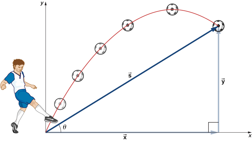 An illustration of a soccer player kicking a ball. The soccer player's foot is at the origin of an x y coordinate system. The trajectory of the soccer ball and its location at 6 instants in time are shown. The trajectory is a parabola. The vector s is the displacement from the origin to the final position of the soccer ball. Vector s and its x and y components form a right triangle, with s as the hypotenuse and an angle theta between the x axis and s.