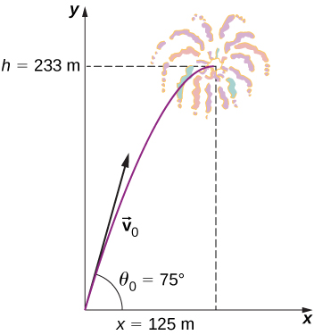The trajectory of a fireworks shell from its launch to its highest point is shown as the left half of a downward-opening parabola in a graph of y as a function of x. The maximum height is h = 233 meters and its x displacement at that time is x = 125 meters. The initial velocity vector v sub 0 is up and to the right, tangent to the trajectory curve, and makes an angle of theta sub 0 equal to 75 degrees.