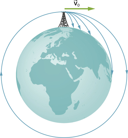 The figure shows a drawing of the earth with a tall tower at the north pole and a horizontal arrow labeled v 0 pointing to the right. 5 trajectories that start at the top of the tower are shown. The first reaches the earth near the tower. The second reaches the earth farther from the tower, and the third even farther. The fourth trajectory hits the earth at the equator, and is tangent to the surface at the equator. The fifth trajectory is a circle concentric with the earth.