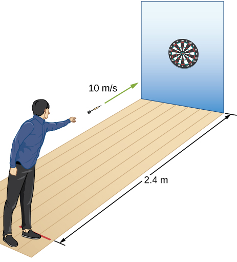 An illustration of a person throwing a dart. The dart is released horizontally a distance of 2.4 meters from the dart board, level with the bulls eye of the dart board, with a speed of 10 meters per second.