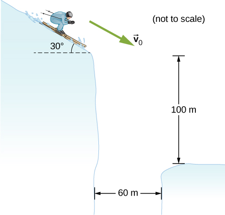 A skier is moving with velocity v sub 0 down a slope that is inclined at 30 degrees to the horizontal. The skier is at the edge of a 60 m wide gap. The other side of the gap is 100 m lower.
