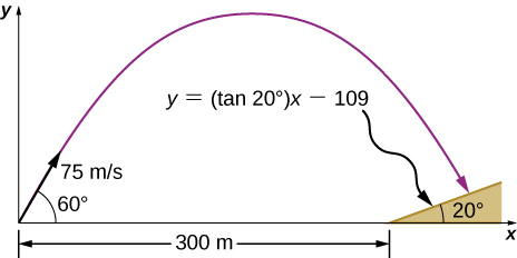A projectile is shot from the origin at a hill, the base of which is 300 m away. The projectile is shot at 60 degrees above the horizontal with an initial speed of 75 m/s. The hill is sloped away from the origin at 20 degrees to the horizontal. The slope is expressed as the equation y equals (tan of 20 degrees) times x minus 109.