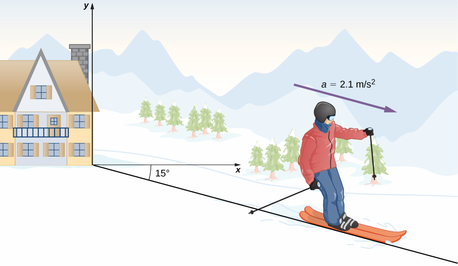 An illustration of a skier in an x y coordinate system is shown. The skier is moving along a line that is 15 degrees below the horizontal x direction and has an acceleration of a = 2.1 meters per second squared also directed in his direction of motion. The acceleration is represented as a purple arrow.