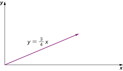 A graph of the linear function y equals 3 quarters x. The graph is a straight, positive slope line through the origin.