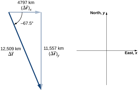 An x y coordinate system is shown. Positive x is to the east and positive y to the north. Vector delta r sub x points east and has magnitude 4797 kilometers. Vector delta r sub y points south and has magnitude 11,557 kilometers. Vector delta r points to the southeast, starting at the tail of delta r sub x and ending at the head of delta r sub y and has magnitude 12,509 kilometers.