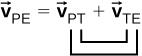 The vector equation vector v sub P E equals vector v sub P T plus vector v sub T E is shown. The subscripts P (in v sub P T) and E (in v sub T E) in the sum are linked. The subscripts T (in v sub P T) and T (in v sub T E) in the sum are linked.