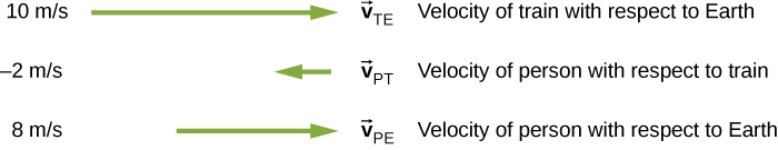 Velocity vectors of the train with respect to Earth, person with respect to the train, and person with respect to Earth. V sub T E is the velocity vector of the train with respect to Earth. It has value 10 meters per second and is represented as a long green arrow pointing to the right. V sub P T is the velocity vector of the person with respect to the train. It has value -2 meters per second and is represented as a short green arrow pointing to the left. V sub P E is the velocity vector of the person with respect to Earth. It has value 8 meters per second and is represented as a medium length green arrow pointing to the right.