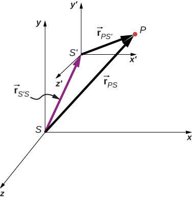 An x y z coordinate system is shown and labeled as system S. A second coordinate system, S prime with axes x prime, y prime, z prime, is shifted relative to S. The vector r sub S prime S, shown as a purple arrow, extends from the origin of S to the origin of S prime. Vector r sub P S is a vector from the origin of S to a point P. Vector r sub P S prime is a vector from the origin of S prime to the same point P. The vectors r s prime s, r P S prime, and r P S form a triangle, and r P S is the vector sum of r S prime S and r P S prime.