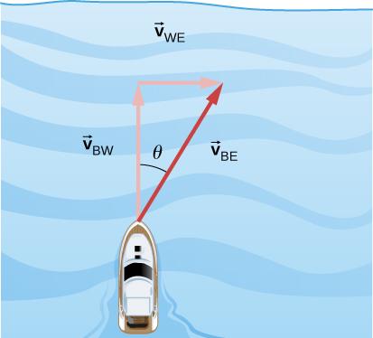 Vectors V sub B W, V sub W E and V sub B E form a right triangle. A boat is shown at the vertex where the tails of V sub B W and V sub B E meet. Vector V sub B W points up. V sub W E points to the right. V sub B E points up and right, at an angle to the vertical. V sub B E is the vector sum of v sub B W and V sub W E.