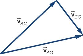Vectors V sub A C, V sub C G and V sub A G form a triangle. V sub A C and V sub C G are at right angles. V sub A G is the vector sum of v sub A C and V sub C G.