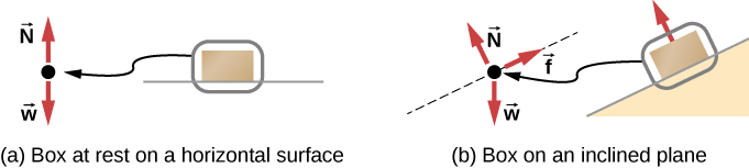 Figure a shows a box at rest on a horizontal surface. A free body diagram shows normal force vector pointing upwards and weight vector pointing downwards. Figure b shows a box on an inclined plane. Its free body diagram shows the weight vector pointing straight downwards, normal force vector pointing up, in a direction perpendicular to the plane and a friction force vector pointing up along the direction of the plane.