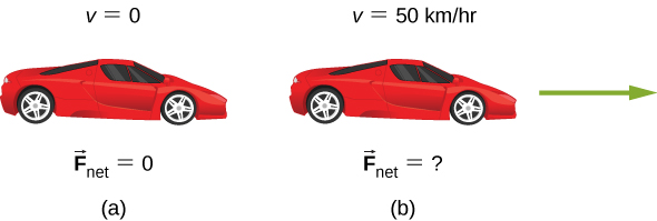 Figure a shows a car at rest, with v equal to 0 and F net equal to 0. Figure b indicates that the car is in motion. Here, v is equal to 50 kilometers per hour and F net is unknown.