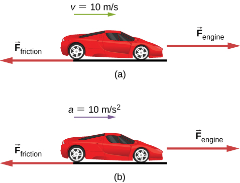 Figure a shows a car with velocity 10 meters per second, moving right. F subscript engine right and F subscript friction points left. Figure b shows the car moving with an acceleration of 10 meters per second squared, towards the right. Forces F subscript engine and F subscript friction are the same as those in figure a.