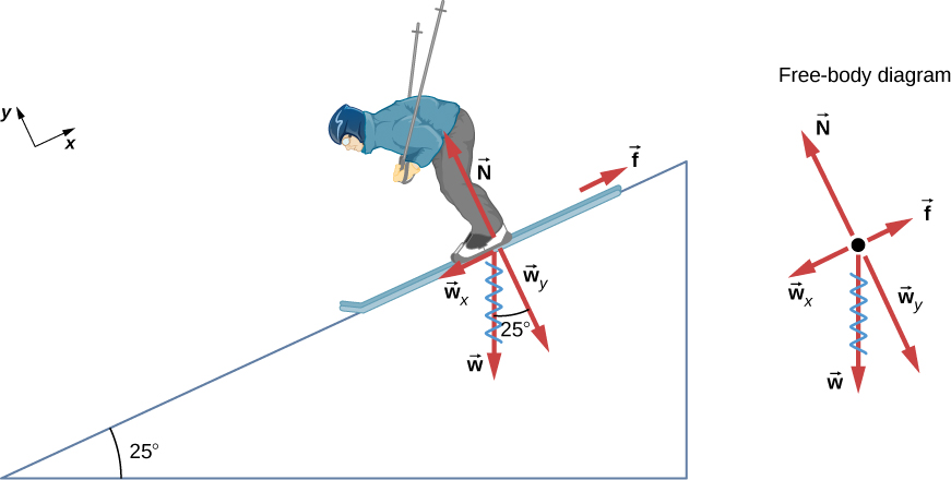 Figure shows a person skiing down a slope of 25 degrees to the horizontal. Force f is up and parallel to the slope, force N is up and perpendicular to the slope. Force w is straight down. Its component wx is down and parallel to the slope and component wy is down and perpendicular to the slope. All these forces are also shown in a free body diagram. X axis is taken to be parallel to the slope.
