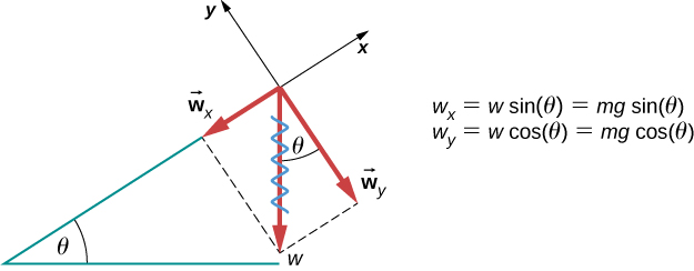 Figure shows a point object on a slope of angle theta with the horizontal. Force w points vertically down from the point. Wx points down and parallel to the slope. Wy points down and perpendicular to the slope. The angle between w and wy is theta. The figure includes these equations: wx is equal to w sine theta is equal to mg sine theta, and wy is equal to w cos theta is equal to mg cos theta.