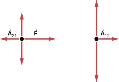 Figure shows two free body diagrams. The first one shows arrow A subscript 21 pointing left and arrow F pointing right. The second one shows arrow A 12 pointing right. Both diagrams also have arrows pointing up and down.