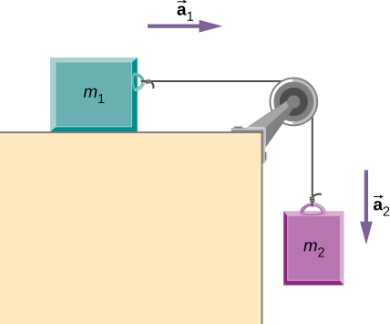 Figure shows block m1 placed on a table. A string attached to it runs over a pulley and down the right side of the table. A block m2 is suspended from it. An arrow a1 points right and an arrow a2 points down.