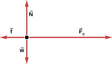 A free body diagram shows a vector F subscript e pointing right, vector N pointing up, vector f pointing left and arrow w pointing down.