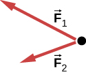 Figure shows a free body diagram with F1 pointing up and left and F2 pointing down and left.