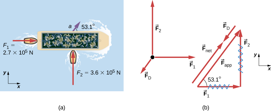 (a) A view from above of two tugboats pushing on a barge. One tugboat is pushing with the force F sub 1 equal to two point seven times by ten to the five newtons, shown by a vector arrow acting toward the right in the x direction. Another tugboat is pushing with a force F sub 2 equal to three point six times by ten to the five newtons acting upward in the positive y direction. Acceleration of the barge, a, is shown by a vector arrow directed fifty-three point one degree angle above the x axis. In the free-body diagram, the mass is represented by a point, F sub 2 is acting upward on the point, F sub 1 is acting toward the right, and F sub D is acting approximately southwest. (b) The vectors F sub 1 and F sub 2 are the sides of a right triangle. The resultant is the hypotenuse of this triangle, vector F sub app, making a fifty-three point one degree angle from the base vector F sub 1. The vector F sub app plus the vector force F sub D, pointing down the incline, is equal to the force vector F sub net, which points up the incline.