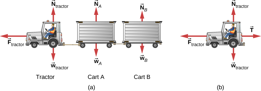 Figure (a) shows a baggage tractor driving to the left and pulling two luggage carts. The external forces on the system are shown. The forces on the tractor are F sub tractor, horizontally to the left, N sub tractor vertically up, and w sub tractor vertically down. The forces on the cart immediately behind the tractor, cart A, are N sub A vertically up, and w sub A vertically down. The forces on cart B, the one behind cart A, are N sub B vertically up, and w sub B vertically down. Figure (b) shows the free body diagram of the tractor, consisting of F sub tractor, horizontally to the left, N sub tractor vertically up, w sub tractor vertically down, and T horizontally to the right.