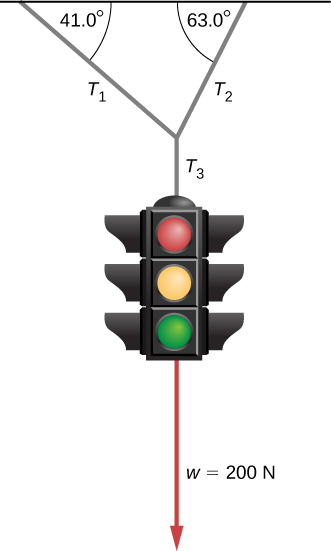 A sketch of a traffic light suspended by a cable that is in turn suspended from two other cables is shown. Tension T sub 3 is the tension in the cable connecting the traffic light to the upper cables. Tension T sub one is the tension in the upper cable pulling up and to the left, making a 41 degree angle with the horizontal. Tension T sub two is the tension pulling up and to the right, making a 63 degree angle with the horizontal. Force vector w equal to 200 Newtons pulls vertically downward on the traffic light.