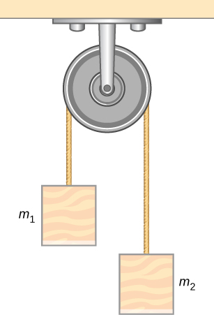 An Atwood machine consisting of masses suspended on either side of a pulley by a string passing over the pulley is shown. Mass m sub 1 is on the left and mass m sub 2 is on the right.