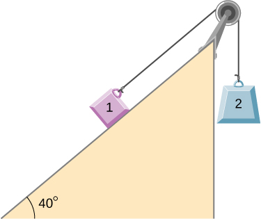 Block 1 is on a ramp inclined up and to the right at an angle of 40 degrees above the horizontal. It is connected to a string that passes over a pulley at the top of the ramp, then hangs straight down and connects to block 2. Block 2 is not in contact with the ramp.