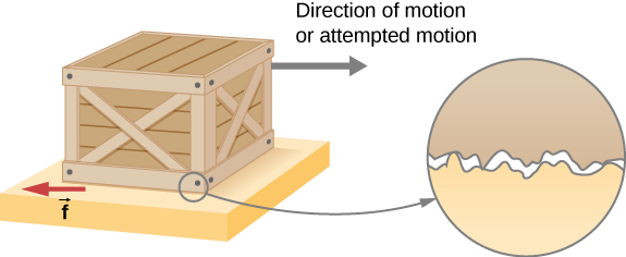The figure shows a crate on a flat surface. A black arrow points toward the right, away from the crate, and is labeled as the direction of motion or attempted motion. A red arrow pointing toward the left is located near the bottom left corner of the crate, at the interface between that corner and the supporting surface and is labeled as f. A magnified view of a bottom corner of the crate and the supporting surface shows that the roughness in the two surfaces leads to small gaps between them. There is direct contact only at a few points.