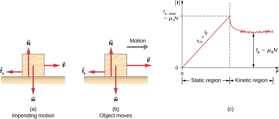 6.2 Friction | University Physics Volume 1