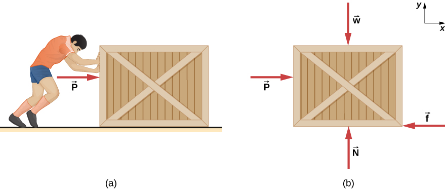 Here, may represent either the static or the kinetic frictional force. (a) An illustration of a man pushing a crate on a horizontal floor, exerting a force P directed horizontally to the right. (b) A free body diagram of the crate showing force P directed horizontally to the right, force f directed horizontally to the left, force N directed vertically up, and force w directed vertically down. An x y coordinate system is shown with positive x to the right and positive y up.