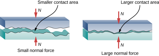 This figure has two parts, each of which shows two rough parallel surfaces in close proximity to each other. Because the surfaces are irregular, the two surfaces contact each other only at certain points, leaving gaps in between. In the first part, the normal force is small, so that the surfaces are farther apart and area of contact between the two surfaces is much smaller than their total area. In the second part, the normal force is large, so that the two surfaces are very close to each other and area of contact between the two surfaces has increased.