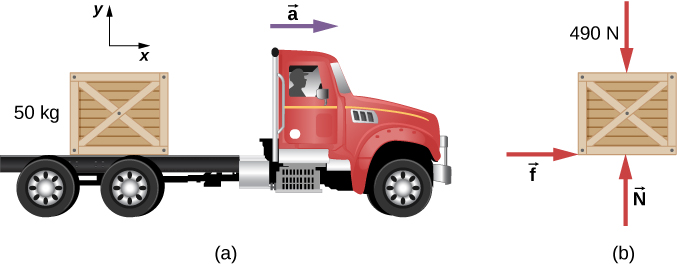 Figure (a) shows an illustration of a 50 kilogram crate on the bed of a truck. A horizontal arrow indicates an acceleration, a, to the right. An x y coordinate system is shown, with positive x to the right and positive y up. Figure (b) shows the free body diagram of the crate. The forces are 490 Newtons vertically down, vector N vertically up, and vector f horizontally to the right.
