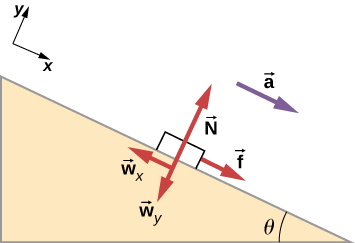 An illustration of block on a slope. The slope angles down and to the right at an angle of theta degrees to the horizontal. The block has an acceleration, a, parallel to the slope, toward its bottom. The following forces are shown: f in a direction parallel to the slope toward its top, N perpendicular to the slope and pointing out of it, w sub x in a direction parallel to the slope toward its bottom, and w sub y perpendicular to the slope and pointing into it. An x y coordinate system is shown tilted so that positive x is downslope, parallel to the surface, and positive y is perpendicular to the slope, pointing out of the surface.