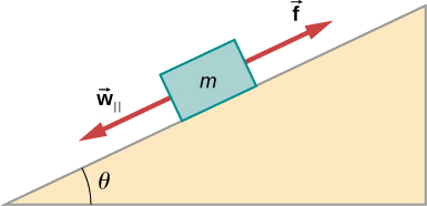 An illustration of a block mass m on a slope. The slope angles up and to the right at an angle of theta degrees to the horizontal. The mass feels force w sub parallel in a direction parallel to the slope toward its bottom, and f in a direction parallel to the slope toward its top.
