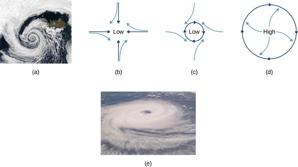 (a) A satellite photo of a hurricane. The clouds form a spiral that rotates counterclockwise. (b) A diagram of the flow involved in a hurricane. The pressure is low at the center. Straight dark blue arrows point in from all directions. Four such arrows are shown, from the north, east, south, and west. The wind, represented by light blue arrows, starts the same as the dark arrows but deflects to the right. (c) The pressure is low at the center. A dark blue circle indicates a clockwise rotation. Light blue arrows come in from all directions and deflect to the right, as they did in figure (b). (d) Now the pressure is high at the center. The dark blue circle again indicates clockwise rotation but the light blue arrows start at the center and point out and deflect to the right. (e) A satellite photo of a tropical cyclone. The clouds form a spiral that rotates clockwise.