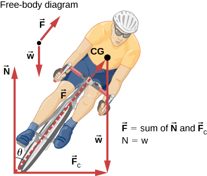 The figure is an illustration of a man riding a bicycle, viewed from the front. The rider and bike are tilted to the right at an angle theta to the vertical. Three force vectors are shown as solid line arrows. One is from the bottom of the front wheel to the right showing the centripetal force F sub c. A second is from the same point vertically upward showing the force N. The third is from the chest of the rider vertically downward showing his weight, w. An additional broken line arrow from the bottom of the wheel to the chest point, at an angle theta to the right of vertical, is also shown and labeled with force F exerting on it. The vectors F sub c, w and F form a right triangle whose hypotenuse is F. A free-body diagram is also given above the figure showing vectors w and F. The vector relations F equals the sum of N and F sub c, and N equals w are also given alongside the figure.