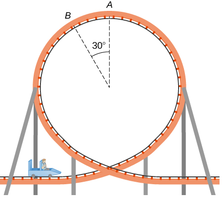 An illustration of a loop of a roller coaster with a child seated in a car approaching the loop. The track is on the inside surface of the loop. Two location on the loop, A and B, are labeled. Point A is at the top of the loop. Point B is down and to the left of A. The angle between the radii to points A and B is thirty degrees.