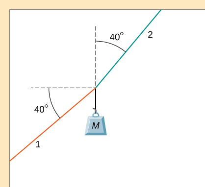 Mass M is suspended from strings 1 and 2. String 1 connects to a wall at a point below and to the left of the mass. String 1 makes an angle of 40 degrees below the horizontal. String 2 connects to a ceiling at a point above and to the right of the mass. String 2 makes an angle of 40 degrees to the right of vertical.