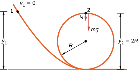 A track descends to the ground, forms a circular loop of radius R, then continues horizontally at ground level. Point 1 is before the loop, near the start of the track at elevation y sub 1 above the ground. Point 2 is at the top of the loop, at elevation y sub 2 = 2 R. At point 2, there are 2 forces, N and m g. Both forces point vertically down.