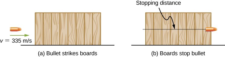 In figure a, a bullet is moving horizontally at a speed of 335 meters per second toward a set of 8 boards, arranged in a horizontal stack. In figure b, the bullet has passed through the stack of boards and has stopped at the far end of the last board. The stopping distance is indicated as the width of the stack of boards.