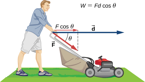 A person pushing a lawn mower with a force F. Force is represented by a vector parallel to the mower handle, making an angle theta below the horizontal. The distance moved by the mower is represented by horizontal vector d. The horizontal component of vector F along vector d is F cosine theta. Work done by the person, W, is equal to F d cosine theta.