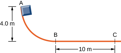 A block slides along a track that curves down and then levels off and becomes horizontal. Point A is near the top of the track, 4.0 meters above the horizontal part of the track. Points B and C are on the horizontal section and are separated by 10 meters. The Block starts at point A.