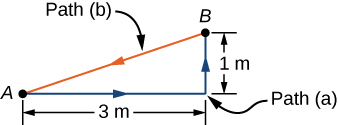 Points A and B are connected by a segment to the right, length 3 m, and a vertical segment up of length 1 m. These segments are path a, shown in blue. A and B are also connected by a straight segment, shown in orange as path b. the segments of path a form the sides of a right triangle, and path b is the hypotenuse of the triangle.